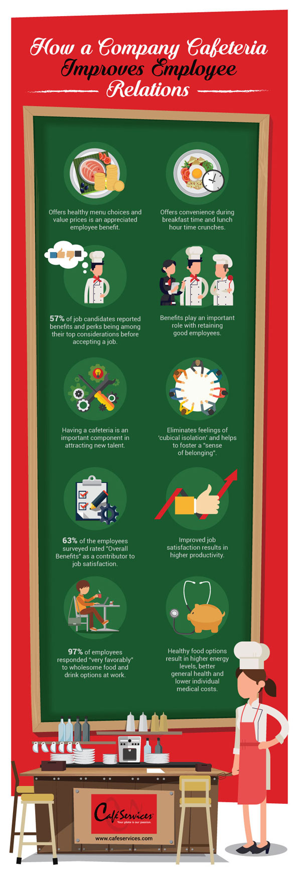 Infographic illustrating how a company cafeteria improves employee relations